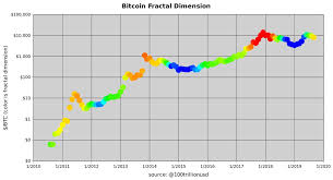 Bitcoin Chart Over Time