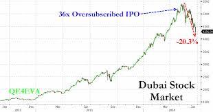 Dubai Financial Market Chart Failaka Advisors Interpreting Middle East Economic News