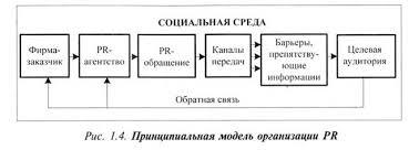 Курсовая работа Связи с общественностью в маркетинге В данной модели представлены основные блоки организации pr ее главные участники
