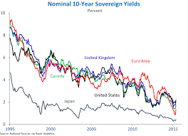 Global Interest Rates Chart The Decline In Long Term Interest Rates Whitehouse Gov