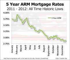 5 Year Arm Mortgage Rates Chart 5 Year Arm Mortgage Rate History In Charts Mortgage Unlimited
