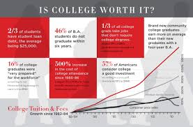 good careers you can get out a degree tests com tests com  college worth it yes but keep these factors in mind