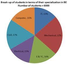 Pie Chart Data Interpretation Bankexamstoday