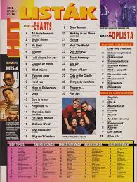 The Offical Ace Of Base World Wide Discography