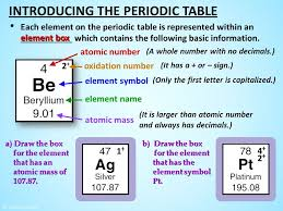 concepts explored in this lesson ppt video periodic table modern periodic table of elements with names and symbols pdf
