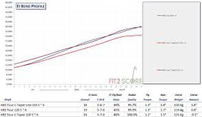 Golf Shaft Stiffness Chart Understand Golf Shaft Stiffness Ratings Golf Shaft Reviews