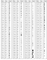 Ascii Table Ascii Codes Hexa Decimal Octal Binary