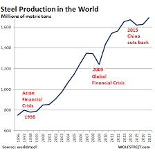 Ghovexx Review Who Dominates Global Steel Production And Trade