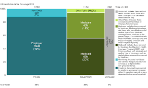 Us Health Insurance Coverage Mekko Graphics
