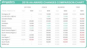 75 Genuine Us Airways Rewards Chart