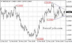 Gbp Usd Live Chart Investing Gbpusd Is Forming A Triangle Pattern On 4 Hour Chart