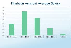 Ob Gyn Medical Assistant Salary Clinical Office Staff Salary Report