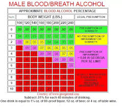 Dui Alcohol Level Chart How Much Beer 6 Alcohol Volume Can A 180 Pound 21 Year