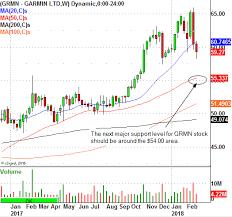 Garmin Stock Chart This Trade Level For Garmin Ltd Should Be On The Radar