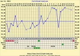 Implantation Dip Pregnancy Chart Www Bedowntowndaytona Com
