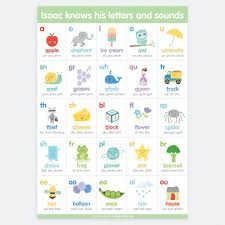 When learning a new language, using the ipa allows learners to map spelling to new pronunciations. Sound Development Chart Phonetic Chart Phonetic Alphabet Chart