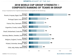 Charts Show That Russias World Cup Group Is Unlike The