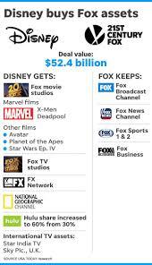 Disney Movie Chart