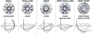 The 4cs Of Diamonds Diamond Education How To Buy A
