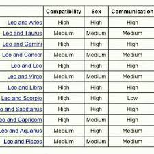 Libra And Cancer Compatibility Chart Leo Very High Star Sign Compatibility Libra