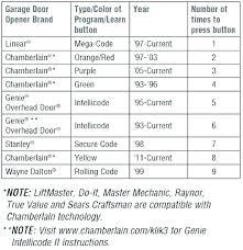 chamberlain garage door instructions garage smart chamberlain garage door opener manual