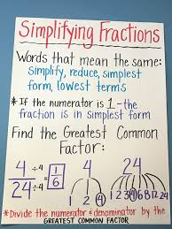 24 Methodical Fraction Anchor Chart 4th Grade