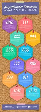 Angel Number Chart Angel Number Meanings Your Personal Angel Numbers Revealed