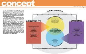 concept statement interior design. Scintillating Interior Design Concept Examples Ideas Best Statement H