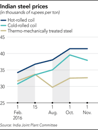 shifts defenses against cheap steel imports anirudh sethi  other categories of steel such as color coated products are expected to be hit anti dumping duties amounting to the difference between the producer s