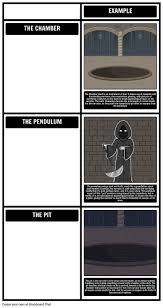 best the pit and the pendulum by edgar allan poe images on  the pit and the pendulum by edgar allan poe is a horror short story none are soon to forget learn more the pit and the pendulum analysis student