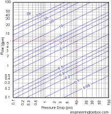 Water Control Valves Flow Coefficient Cv Resolution 216 X 223 Px