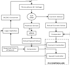 Srm Chart Proposed Flow Chart Of Pi Based Algorithm For Srm In This