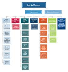 School Structure Flow Chart Organizational Chart Lexington County School District One