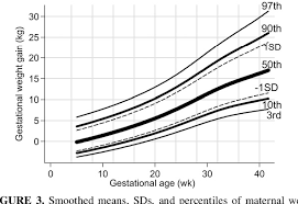 Figure 3 From A Weight Gain For Gestational Age Z Score
