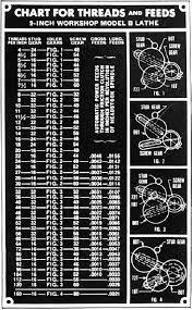 Inches Per Revolution Chart South Bend 9 Inch Lathe Lathe Lathe Parts Lathe Projects