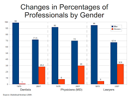 file changes in percentages of professionals by gender png  file changes in percentages of professionals by gender png