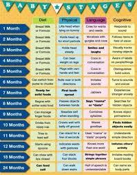 Baby Development Chart Baby Development Milestone To Measure Your Babys Growth