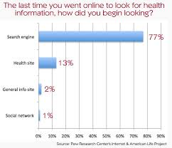 Search Images Online 77 Percent Of Online Health Seekers Start At Search Engines Pew