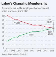 The Public Union Ascendancy Wsj