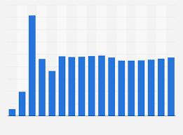 Praseodymium Oxide Price Globally 2009 2025 Statista