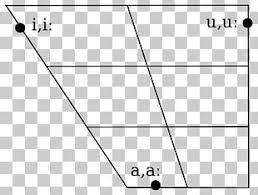 Vowel Diagram Arabic Alphabet Ipa Vowel Chart With Audio Png
