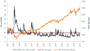 Vix Chart 2015 Managing Risk Is Market Volatility Too Cheap Janus