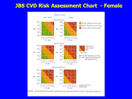 Cardiovascular Risk Assessment Chart Clinical Biochemistry Aspects Of Cardiovascular Disease Dr
