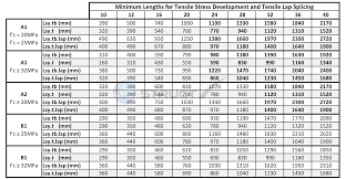 Rebar To Mesh Conversion Chart Distinguished Rebar Weight Chart Actual Rebar Gauge Chart