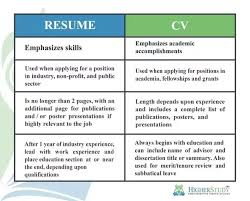 Cv Resume What Is The Difference Between Cv And Resume Quora