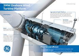 Wind Turbine System Design 3 Mw Onshore Wind Turbine Platform Ge Renewable Energy