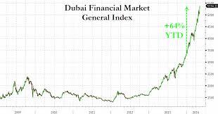 Dubai Financial Market Chart The Dubai Financial Markets Amazing Rise Failaka Advisors