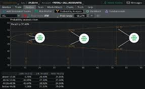 Probability Analysis Chart Trading Futures Futures Scalpers Guide To The Galaxy
