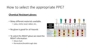 Ppe Glove Selection Chart Controlling Chemical Hazards Ppt Download