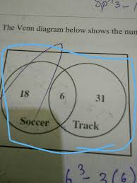 A Venn Diagram Tracks Which Of The Following The Venn Diagram Below Shows The No Of Girls On The Soccer